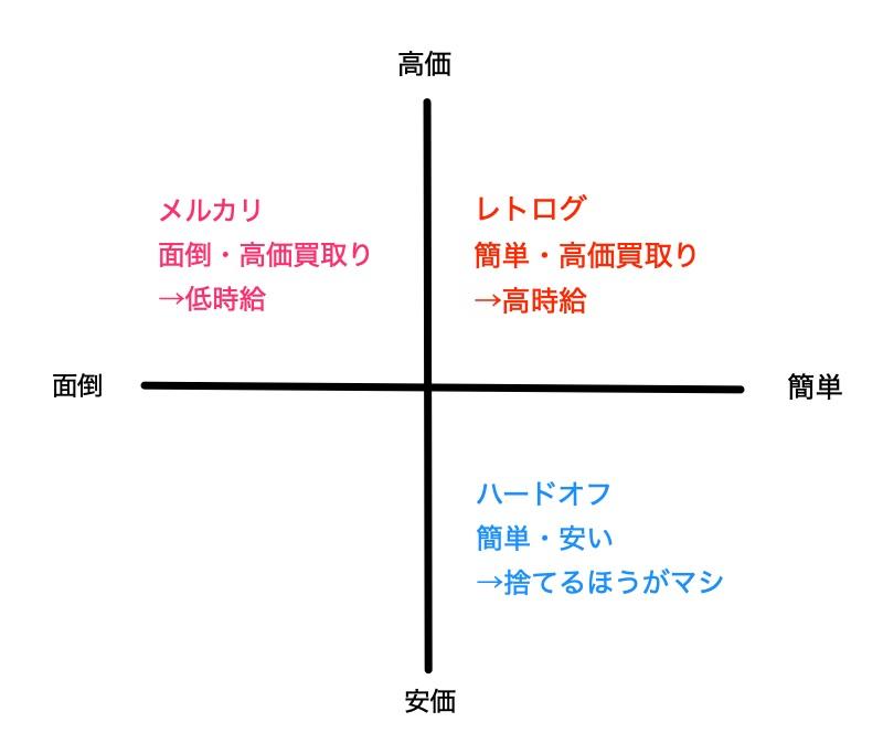 3つの方法を比較した結果